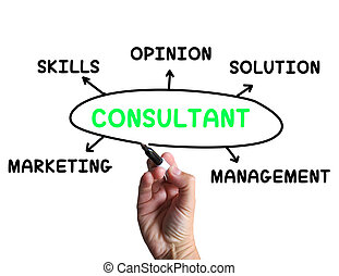 Beratungsdiagramm bedeutet Fachkompetenz und Meinungen.