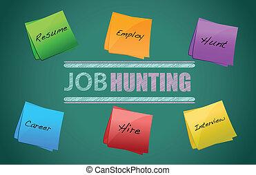 Beschäftigungs- und Arbeitskonzept.