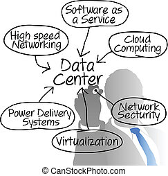 Data-Center-Netzwerk-Manager zeichnet ein Diagramm