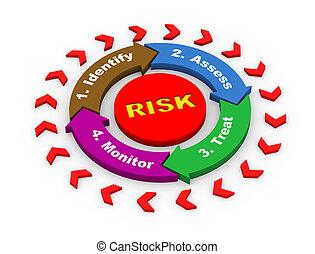 diagramm, 3d, flussdiagramm, risiko