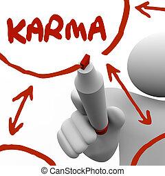 diagramm, guten, geben, empfangen, schreibende, treatmen, brett, markierung, karma