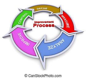 Die Verbesserung des Prozessflusses
