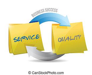 Dienstleistungen und Erfolgsmodelle für Unternehmen