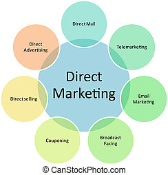 Direktes Marketing-Programm