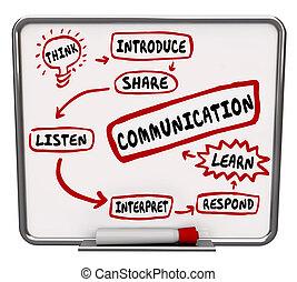 Effektiver Kommunikationsdiagramm-Workflow teilt Informationen.
