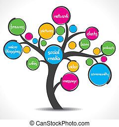 Ein farbenfroher sozialer Medienbaum.
