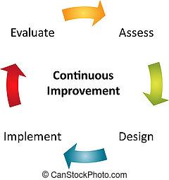 Ein kontinuierliches Verbesserungsdiagramm