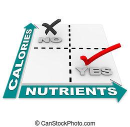 Ernährung gegen Kalorienmatrix - Ernährung der besten Lebensmittel.