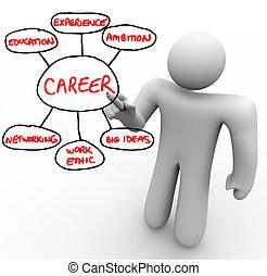 ethik, grundlage, umreißen, arbeit, blöcke, gebäude, markierung, erfolgreich, groß, schreibt, erfahrung, -, ideen, networking, bildung, karriere, brett, ehrgeiz, rotes , mann