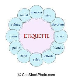Etiquette Rundwortkonzept.