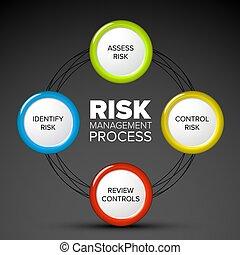 geschäftsführung, vektor, prozess, risiko, diagramm