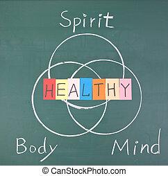 Gesundes Konzept, Geist, Körper und Geist