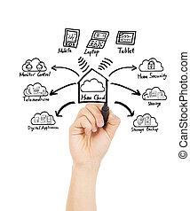 Handzeichnet das Konzept der Wolkentechnologie.