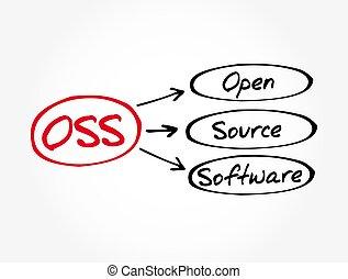 hintergrund, technologie, begriff, quelle, -, rgeöffnete, software, akronym, oss
