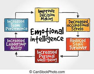 intelligenz, emotional, landkarte, verstand