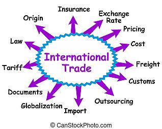 international, begriff, handeln