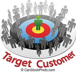 kunde, marketing, markt, ziel, am besten