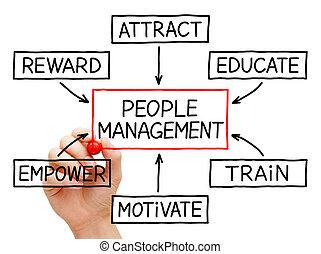 Menschenmanagement-Flusskarte