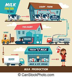 Milchproduktionsstufen.