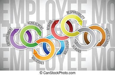 Mitarbeitermotivation und Zyklusdiagramm.