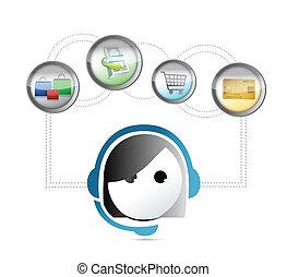 Online-Shopping Kundenpflege-Konzept