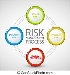 prozess, diagramm, geschäftsführung, risiko, vektor