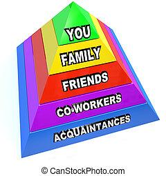 Pyramide persönlicher Kommunikationsbeziehungen