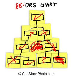 Reorganisationsdiagramm auf klebrigen Notizen