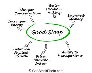 Schlaf gut.