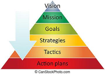 Strategie-Pyramide-Management-Diagramm