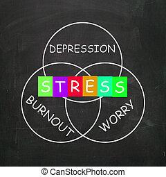 Stress Depressionen und Angst bedeuten einen Ausfall.