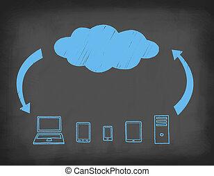 Systemwolkenkomposition an der Tafel.