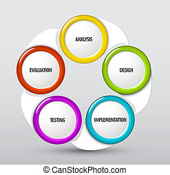 Vector-Systementwicklungszyklus