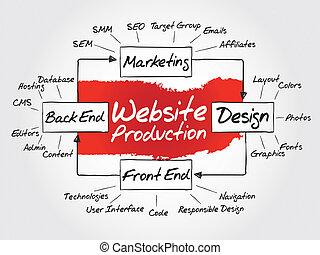 website, produktion