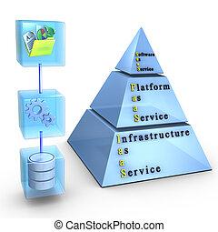 Wolkenkompagierende Schichten: Software/Application, Plattform, Infrastruktur