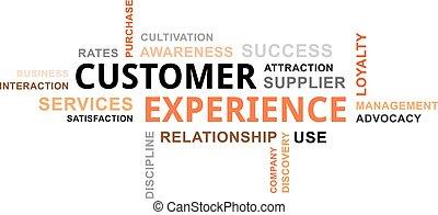 Word Cloud - Kundenerfahrung.