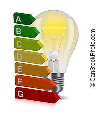 zwiebel, energie, klassifizierung